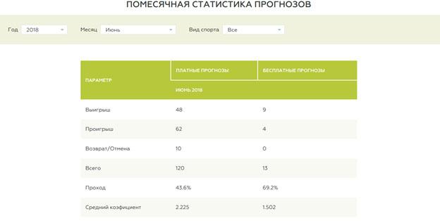 Прогноз и статистика на все виды спорта ставки транспортного налога по смоленской области на 2010