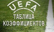 Совсем скоро Россия может лишиться седьмого места в таблице коэффициентов УЕФА