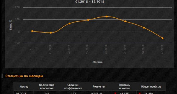 рейтинг сайт прогнозов на спорт